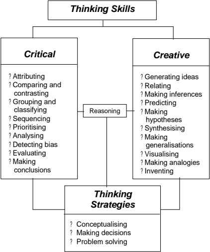 Thinking Skills Critical Creative ? Attributing ? Generating ideas ? Comparing and ? Relating contrasting