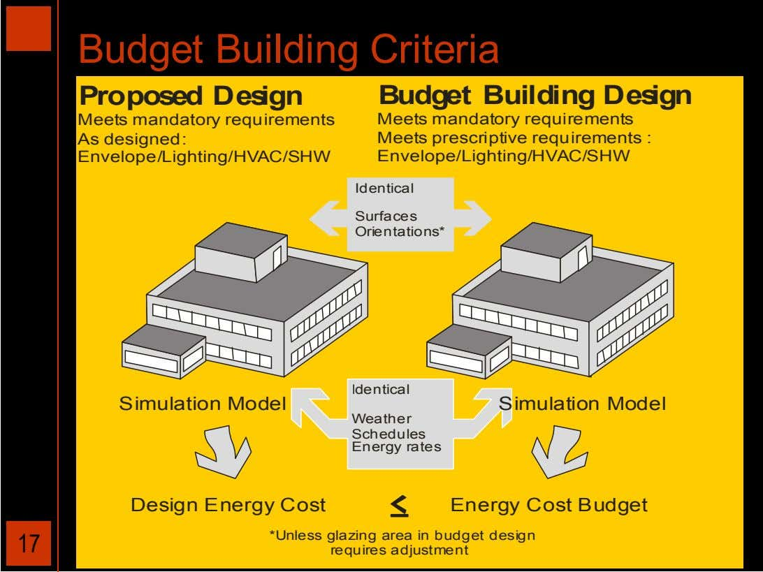 Budget Building Criteria Proposed Design Budget Building Design Meets mandatory requirements As designed: Meets