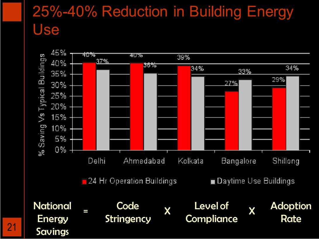 25%-40% Reduction in Building Energy Use National Code Stringency Level of Compliance Adoption = X