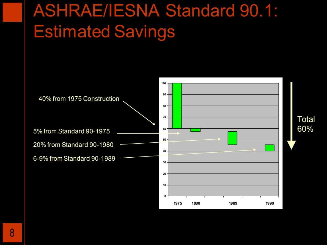 ASHRAE/IESNA Standard 90.1: Estimated Savings 100 90 40% from 1975 Construction 80 70 Total 60
