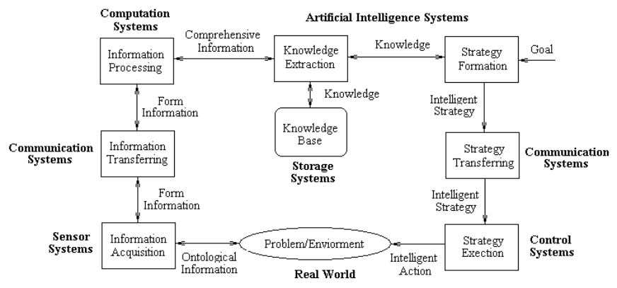 Figure 1. Conceptualized Model of Information Eco-system. This is an information eco-system which clearly i ndicates