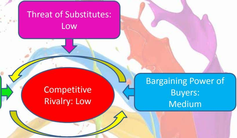 Threat of Substitutes: Low Bargaining Power of Competitive Buyers: Rivalry: Low Medium