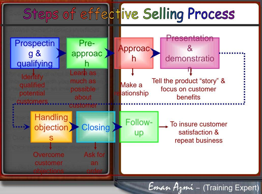 Presentation Prospectin g & Pre- Approac & approac h demonstratio qualifying h n Learn as Identify