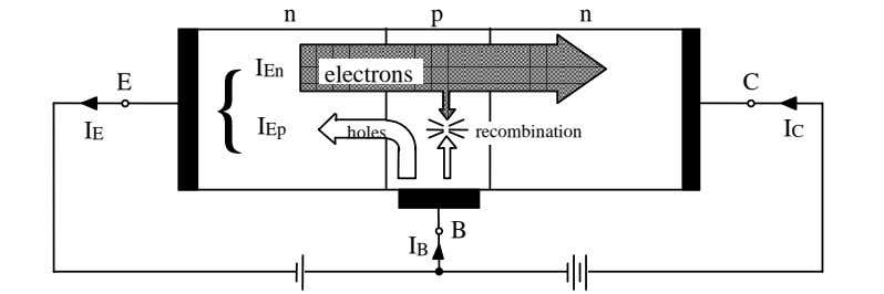 n p n IEn electrons E { C IE IEp holes recombination IC B IB