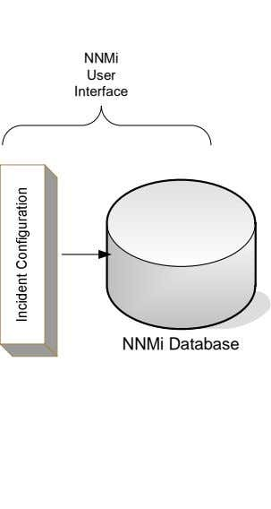 NNMi User Interface NNMi Database