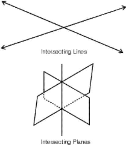 If they intersect, they meet in exactly one line: GLOSSARY SKEW LINES two non-parallel lines that