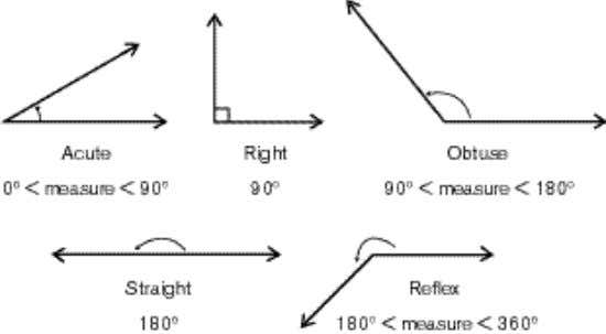 REFLEX ANGLES are angles that measure greater than 180°. Example: What is the classification of the