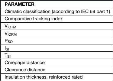 PARAMETER Climatic classification (according to IEC 68 part 1) Comparative tracking index V IOTM V