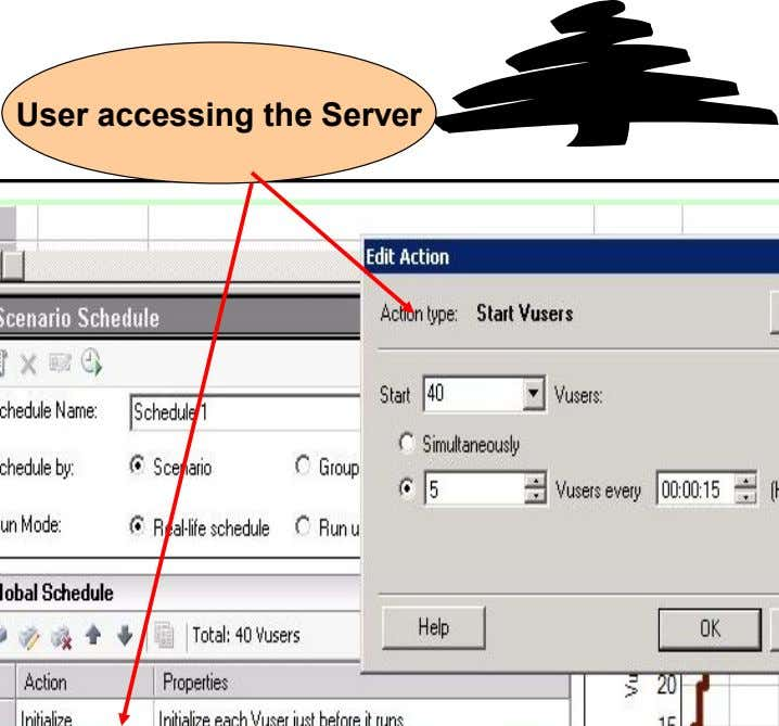 User accessing the Server