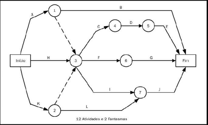 39 Figura 11 – Rede PERT AOA AON ( Activity on Node ) - Asatividadesneste diagrama