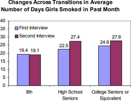Changes Across Transitions in Average Number of Days Girls Smoked in Past Month 40 35
