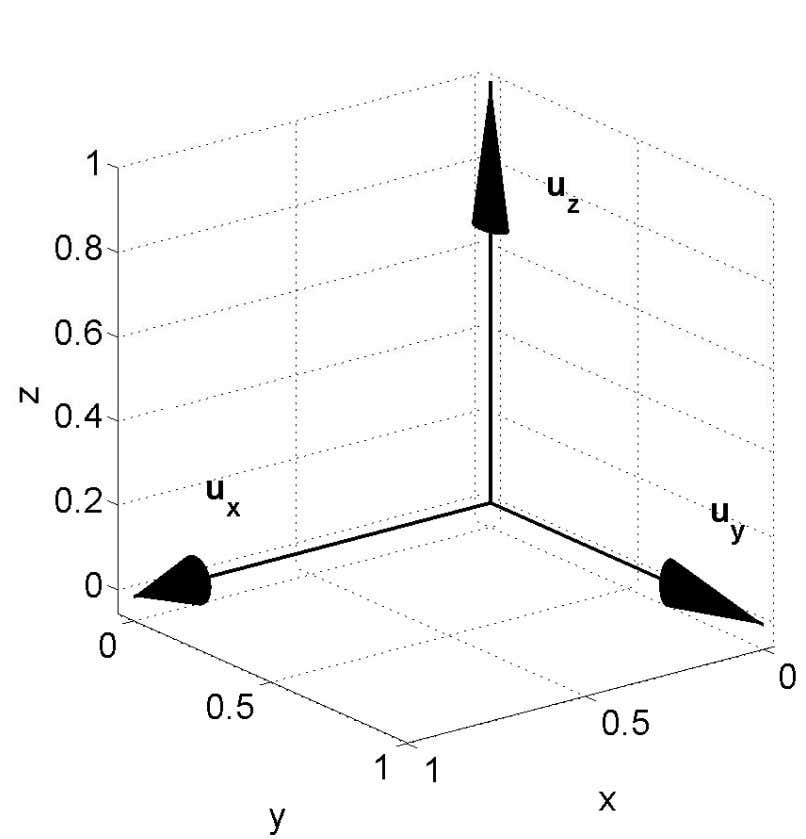 Coordinate systems In Figure 1-10, a differential volume in Cartesian coordinates is illustrated. This small volume