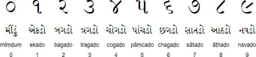 Figure 3: A group of Consonants [20] Figure 4: Vowels [20] ©IJRASET: All Rights are Reserved