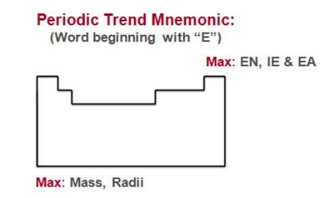 "ionization energy and electron affinity decrease . Trend Mnemonic : "" E "" word containing properties"