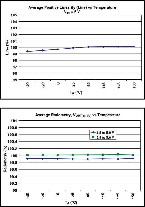 Average Positive Linearity (Lin+) vs Temperature V cc = 5 V 105 104 103 102