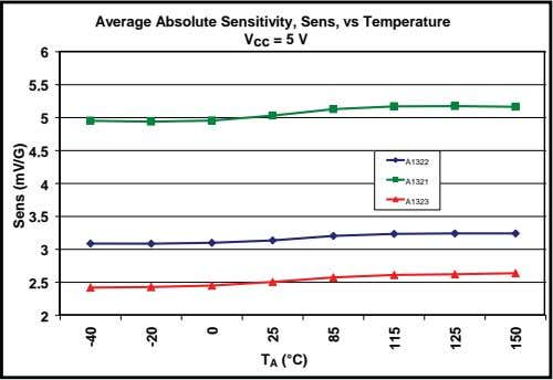 Average Absolute Sensitivity, Sens, vs Temperature V cc = 5 V 6 5.5 5 4.5