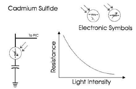 proportion to the light intensity falling upon its surface. . Figure 16: Cadmium Sulfide Photocell 9.