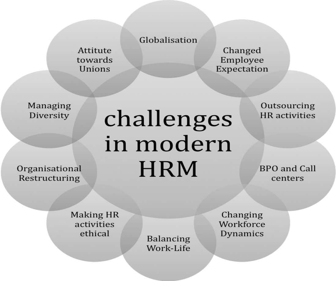 Challenges in Modern Human Resource Management It is a battle where we realize that the balance