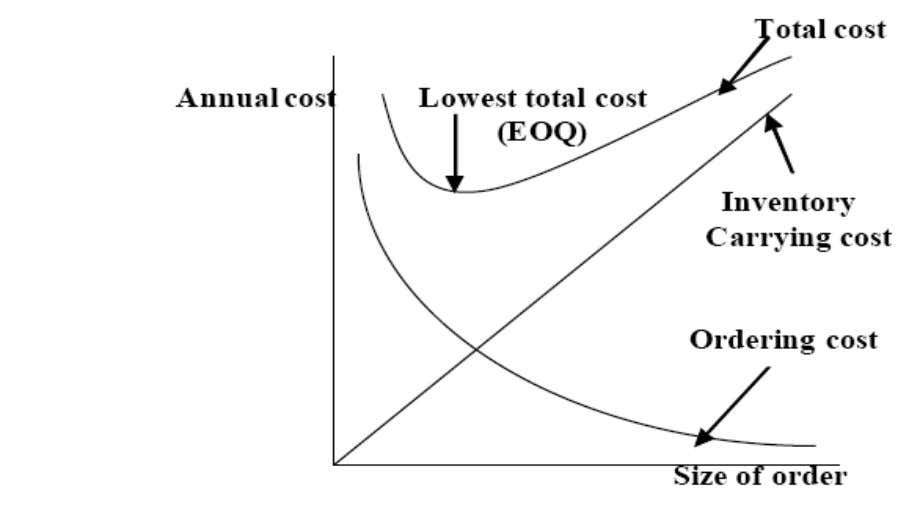 of product cost) V = average cost of one unit of inventory Figure 2.1 Cost required