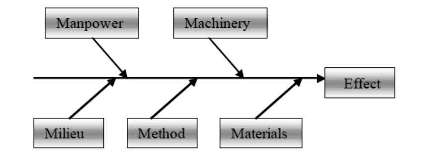 Figure 2.3 Cause-effect Diagram 2.6.2 Multiple Criteria Decision Making: MCDM consists of a finite set