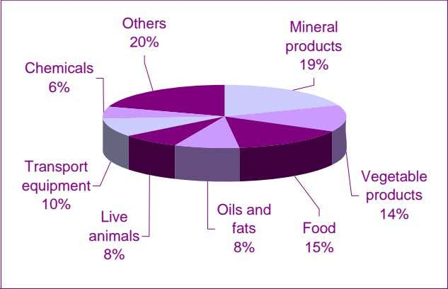 Others Mineral 20% products 19% Chemicals 6% Transport Vegetable equipment products 10% Oils and 14%