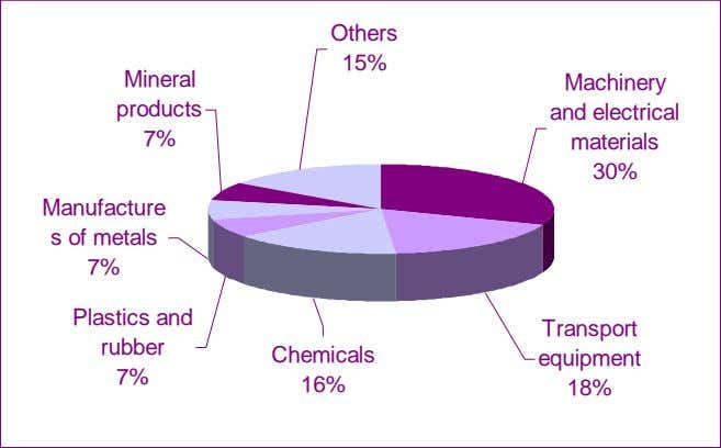 Others 15% Mineral Machinery products and electrical 7% materials 30% Manufacture s of metals 7%