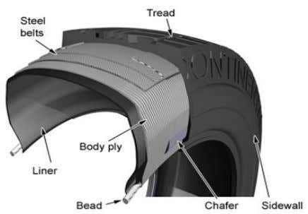 with rubber to help them bond with the other components. Fig. 5 Tire Components A 17inch