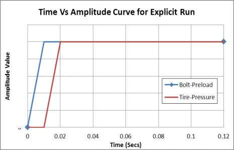amplitude curve for explicit run is shown in the Fig. 14. Fig. 14 Amplitude Curve for