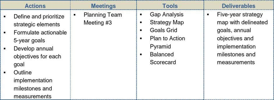 Actions Meetings Tools Deliverables  Planning Team  Gap Analysis  Five-year strategy  Define