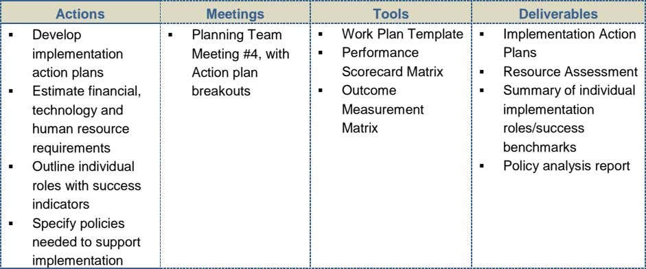 Actions Meetings Tools Deliverables  Develop implementation action plans  Planning Team Meeting #4, with