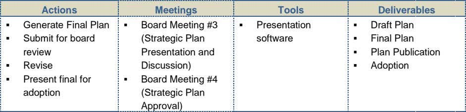 Actions Meetings Tools Deliverables  Generate Final Plan  Board Meeting #3  Presentation 