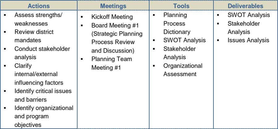 Actions Meetings Tools Deliverables  Assess strengths/ weaknesses  Planning  SWOT Analysis  Kickoff