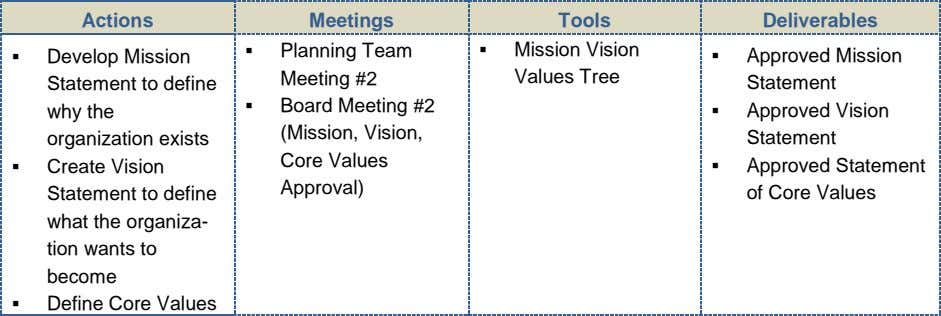 Actions Meetings Tools Deliverables  Develop Mission Statement to define why the organization exists 