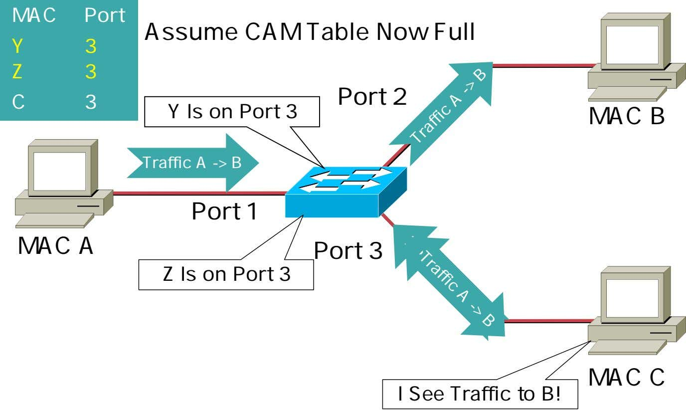 ITrafficAm MACA ->Z B I Am MAC Y MAC Port Assume CAM Table Now Full
