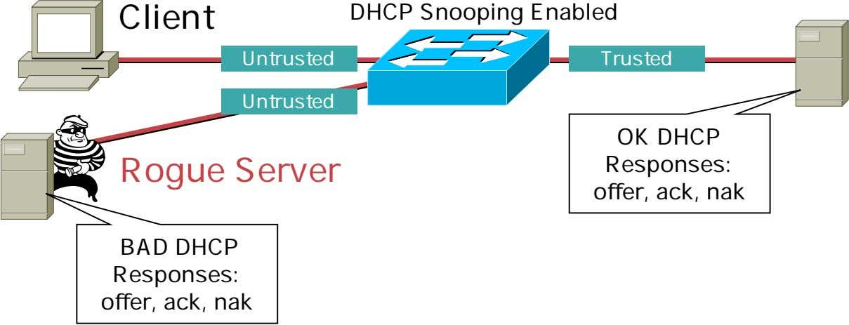 Client DHCP Snooping Enabled Untrusted Trusted Untrusted Rogue Server OK DHCP Responses: offer, ack, nak