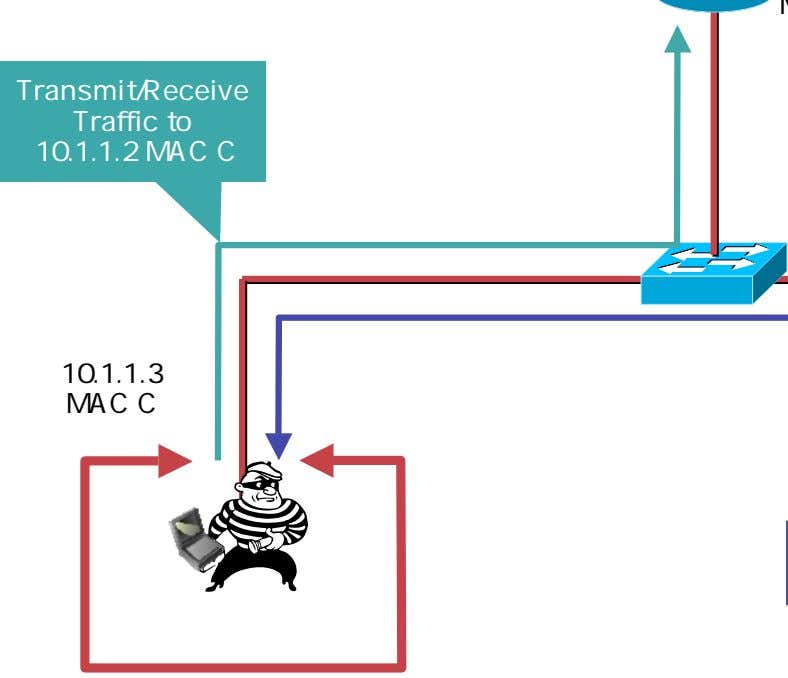 Transmit/Receive Traffic to 10.1.1.2 MAC C 10.1.1.3 MAC C