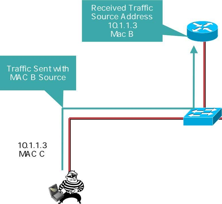 Received Traffic Source Address 10.1.1.3 Mac B Traffic Sent with MAC B Source 10.1.1.3 MAC