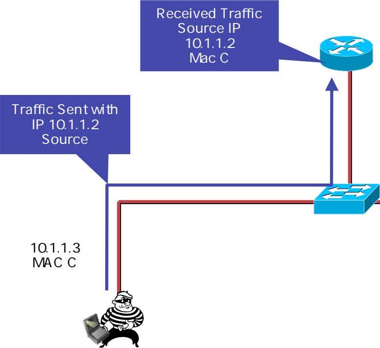 Received Traffic Source IP 10.1.1.2 Mac C Traffic Sent with IP 10.1.1.2 Source 10.1.1.3 MAC