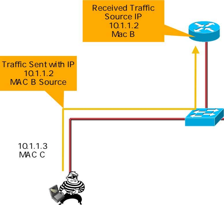 Received Traffic Source IP 10.1.1.2 Mac B Traffic Sent with IP 10.1.1.2 MAC B Source