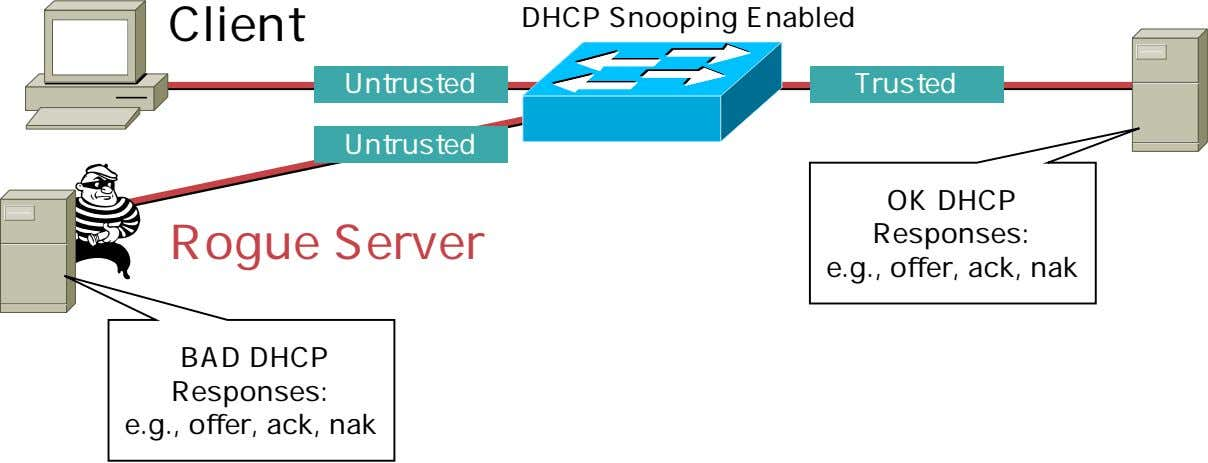 Client DHCP Snooping Enabled Untrusted Trusted Untrusted Rogue Server OK DHCP Responses: e.g., offer, ack,