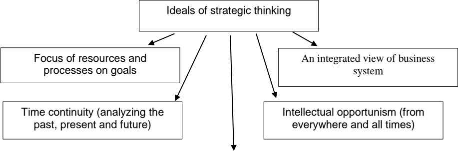 Ideals of strategic thinking Focus of resources and processes on goals An integrated view of business