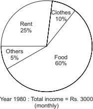 Clothes 10% Rent 25% Others 5% Food 60% Year 1980 : Total income = Rs.