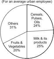 (For an average urban employee) Cereals, Pulses, Oils Others 24% 31% Fruits & Milk &