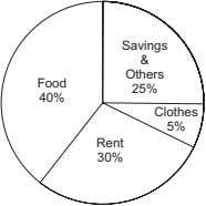 Savings & Others Food 25% 40% Clothes 5% Rent 30%
