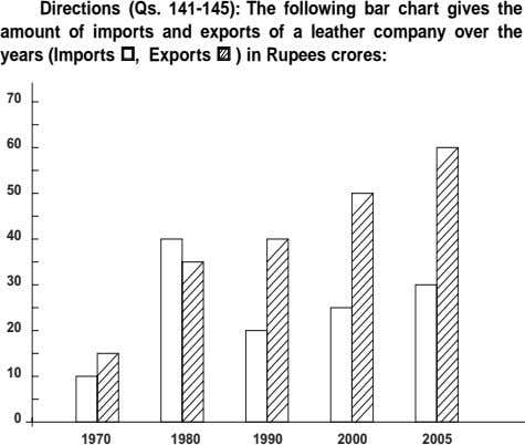 Directions (Qs. 141-145): The following bar chart gives the amount of imports and exports of