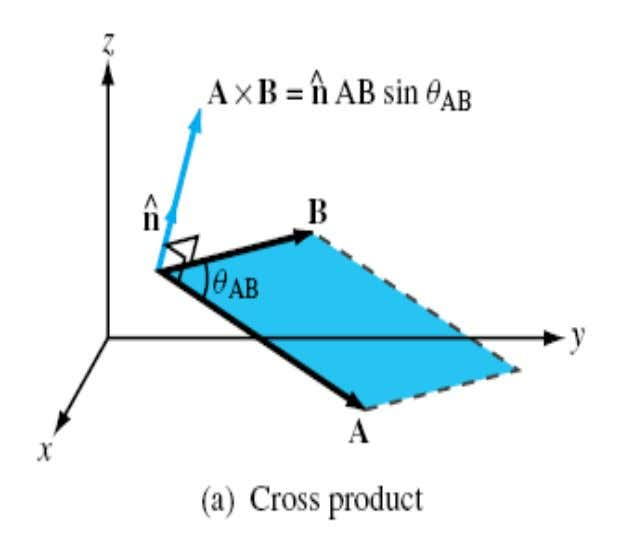 Vector or Cross Product 34   A  B  n ˆ A B sin