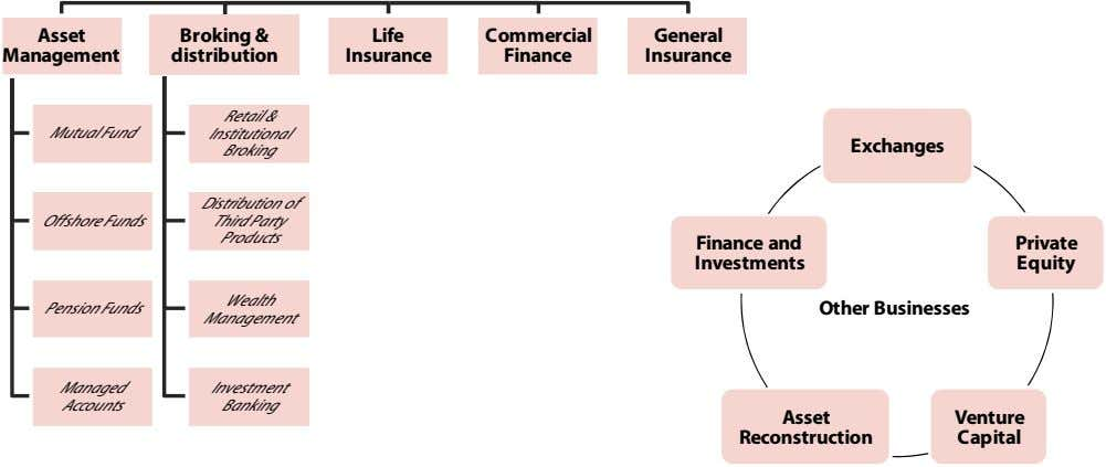 Asset Broking & Life Commercial General Management distribution Insurance Finance Insurance Retail &