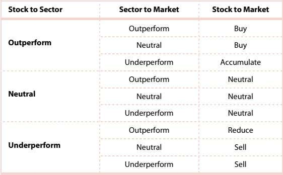 Stock to Sector Sector to Market Stock to Market Outperform Buy Outperform Neutral Buy Underperform