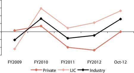 FY2009 FY2010 FY2011 FY2012 Oct-12 Private LIC Industry