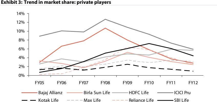 Exhibit 3: Trend in market share: private players 14% 12% 10% 8% 6% 4% 2%